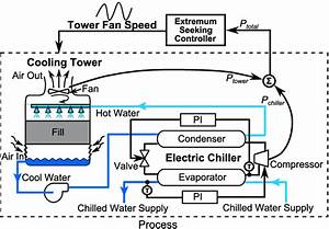 Tradeoff Between Energy Consumption Of Chiller And Cooling