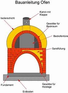 Badezuber Ofen Bauanleitung : bauanleitung ofen bauplan anleitung selber bauen ~ Whattoseeinmadrid.com Haus und Dekorationen