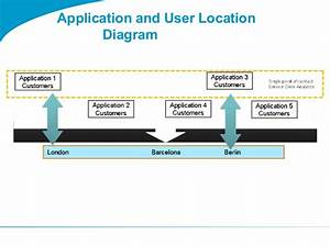Togaf 9 Template Application And User Location Diagram