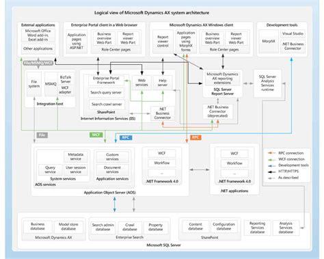 Farm Accounting Software Accounting Software Database Diagram