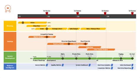 ms project timeline tutorial  template export