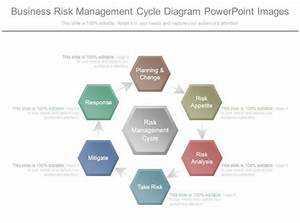Business Risk Management Cycle Diagram Powerpoint Images