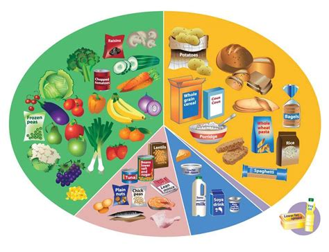 diet well eating healthy balanced groups food five keep plate important why strong help lung control makes key symptoms british
