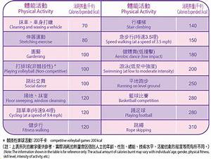 Height Weight Chart Leisure And Cultural Services Department Get Active And