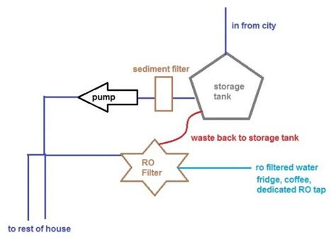 can we recycle wastewater from ro system doityourself community forums