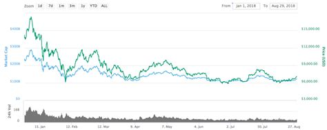 bitcoin price chart  coolwallet