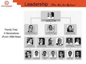 Strategic Leadership - Murugappa group