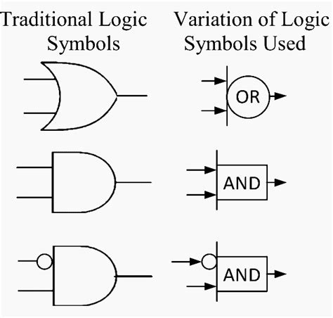 Logic Diagram How To by Understanding Substation Single Line Diagrams And Iec