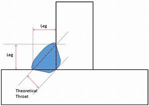 Fillet Weld Leg Sizes Are Meaningless