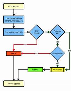 New Dfd Diagram For Hospital Management System Free