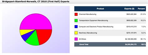 bureau of export administration work order count by priority for department charts images