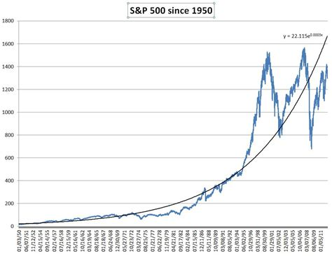 50 Year Monthly Chart Of The S&p 500 Index