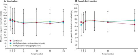 Intratympanic Methylprednisolone Versus Gentamicin In