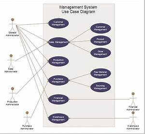 What Is The Difference Between A Uml Use Case Diagram And