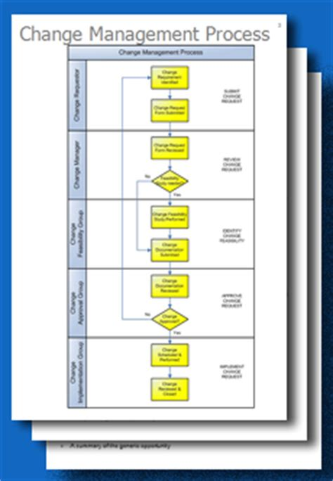 It Change Management Process Template by Change Management Templates Free Choice Image