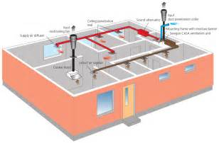 What Size Exhaust Fan For Bathroom by Home Ventilation Systems Nz Bee Home Plan Home