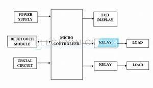 Bluetooth Controlled Electronic Home Appliances  U00ab Technomaster007