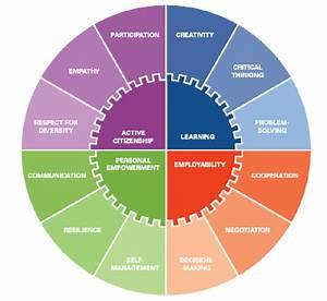 The 12 Core Life Skills For Mena Region  Source  Unicef