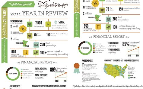 ultimate guide  infographics  nonprofits visual
