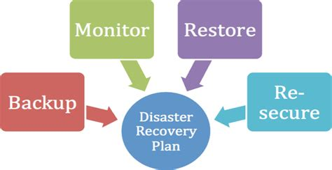 Why Disaster Recovery Plan For Wordpress Site Is Important. Dj Auto Cedar Rapids Ia Dentist Lake Elsinore. Dish Network Hagerstown Md High School Paper. Reviews Android Phones Acute Back Pain Causes. Sales Training Information Federal Labor Law. Midwifery Online Programs Design History File. Dental Practice Purchase Financing. Drugs To Treat Bipolar Disorder. Mediator For Divorce In Nj Gmat Scores Range