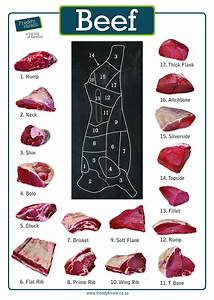 How To Choose Between Different Cuts Of Beef