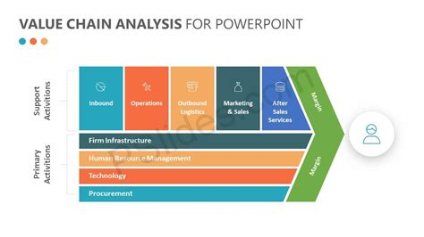 Value Chain Template Powerpoint by Porter S Value Chain Analysis For Powerpoint Pslides
