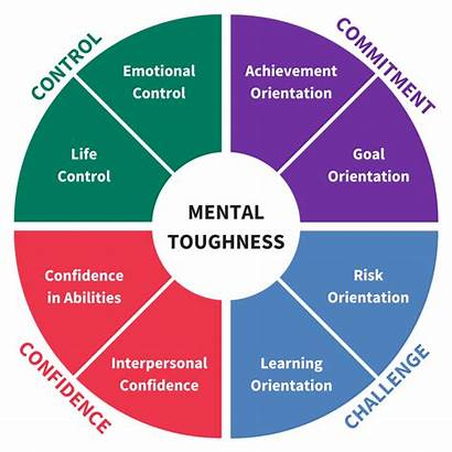 Mental Toughness Mind Important Why Understanding Aqr