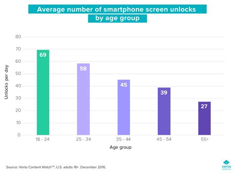 number of smartphone users in us are millennials as addicted to their smartphones as we think