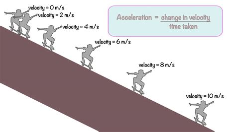 Acceleration explained - YouTube