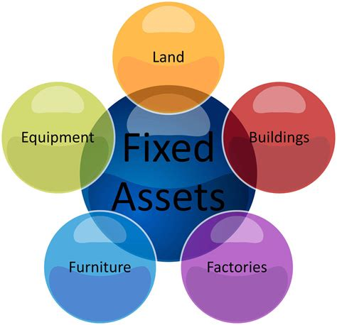 fixed asset management software  india fixed asset