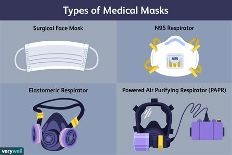 medical face masks prevent viral infections