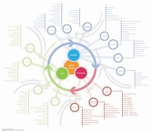Information Design  Instructional Design