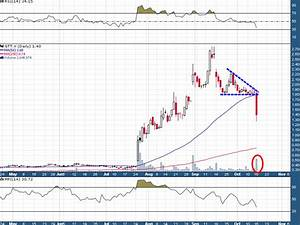 3 Actionable Junior Mining Stock Charts By Goldfinger