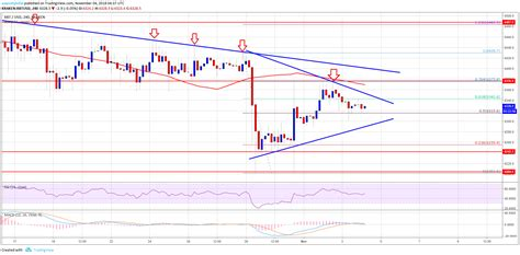 Bitcoin btc price graph info 24 hours, 7 day, 1 month, 3 month, 6 month, 1 year. Bitcoin Price Weekly Analysis: BTC/USD Rebound Faces ...