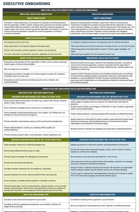 onboarding checklists  templates onboarding