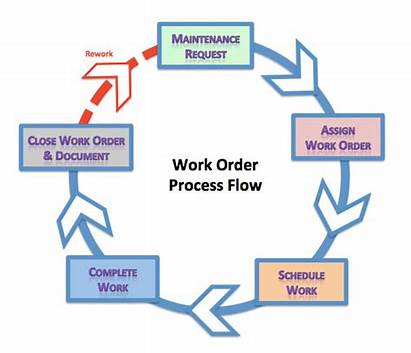Order Stages Cycle Maintenance Management Orders