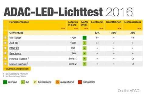 LED Scheinwerfer im Test des ADAC   Auto News
