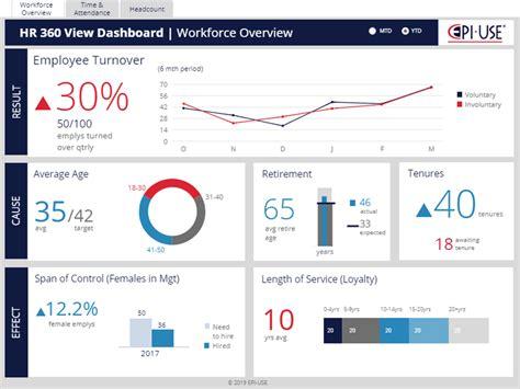 hr  view dashboard  sap analytics cloud bi