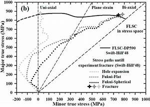 A  Strain Paths Of The Simulated Fukui Stretch Drawing
