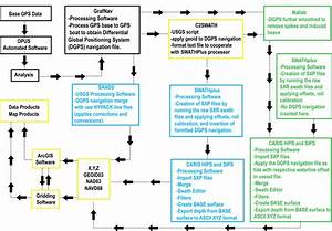 Air Cargo Process Flow Chart Usgs Data Series 675 Archive Of Single Beam And Swath