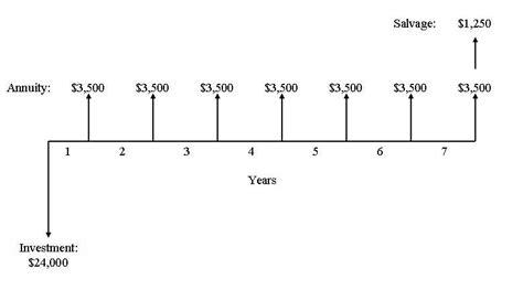 Blank Cash Flow Diagram Example