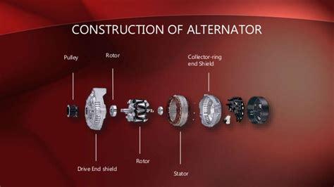 Types Of Alternator & Its Application