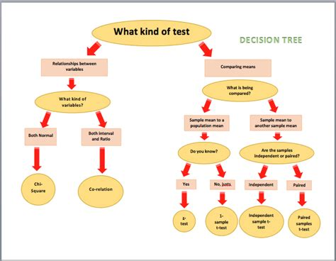 decision tree template decision tree diagrams microsoft word templates