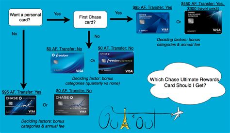 Check spelling or type a new query. Which Chase Card Is Best When You're Starting With Points?