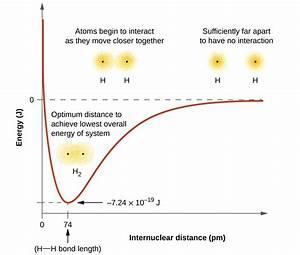 8 1 Valence Bond Theory  U2013 Chemistry