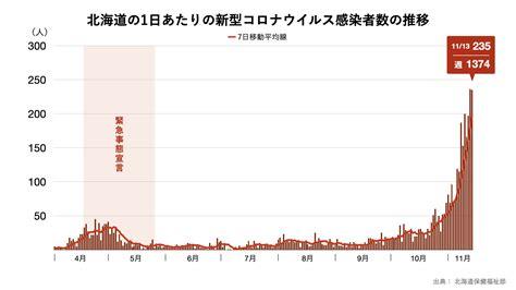 江戸川 区 コロナ ウイルス 感染 者 数
