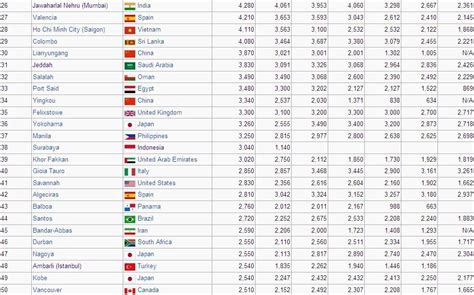 <b>List</b> of world's...