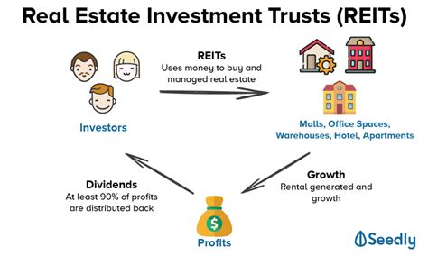SG Budget Babe: REITS Investing 101: Understanding the