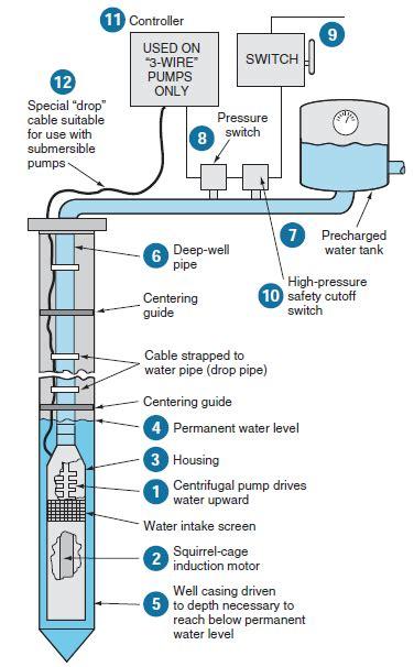 Submersible Pumps Basic Information Diagram