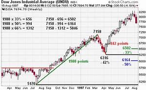 Dow Theory [ChartSchool]